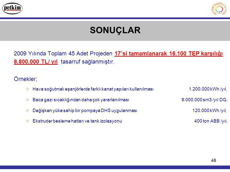 SONUÇLAR 2009 Yılında Toplam 45 Adet Projeden 17'si tamamlanarak 16.100 TEP karşılığı 8.800.000 TL/ yıl tasarruf sağlanmıştır.
