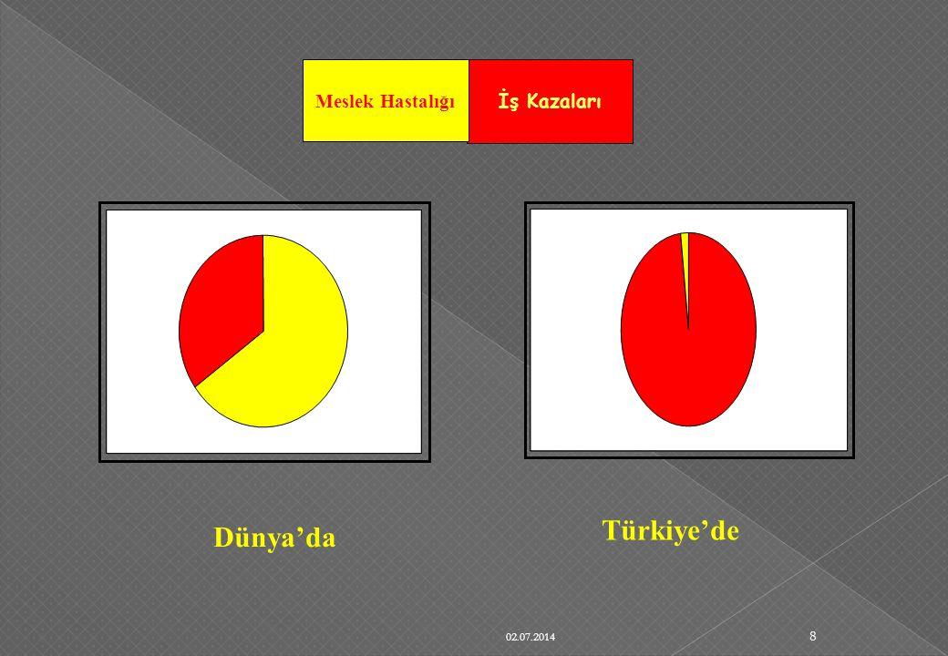 Meslek Hastalığı İş Kazaları Türkiye'de Dünya'da 03.04.2017
