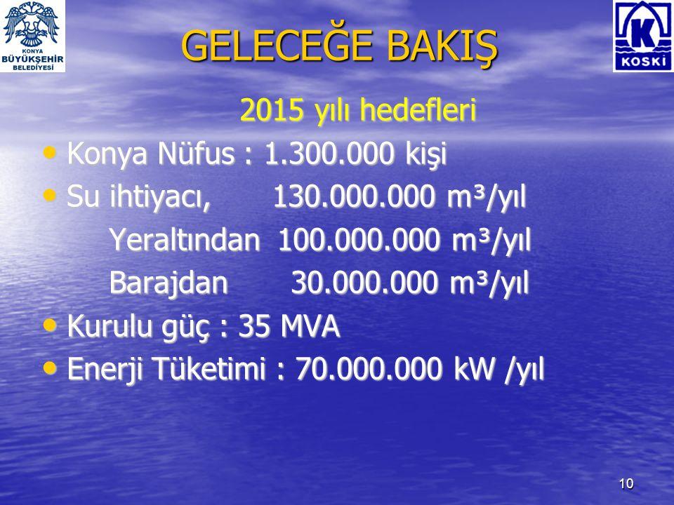 GELECEĞE BAKIŞ 2015 yılı hedefleri Konya Nüfus : 1.300.000 kişi