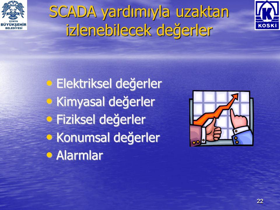 SCADA yardımıyla uzaktan izlenebilecek değerler