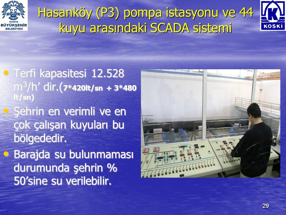 Hasanköy (P3) pompa istasyonu ve 44 kuyu arasındaki SCADA sistemi