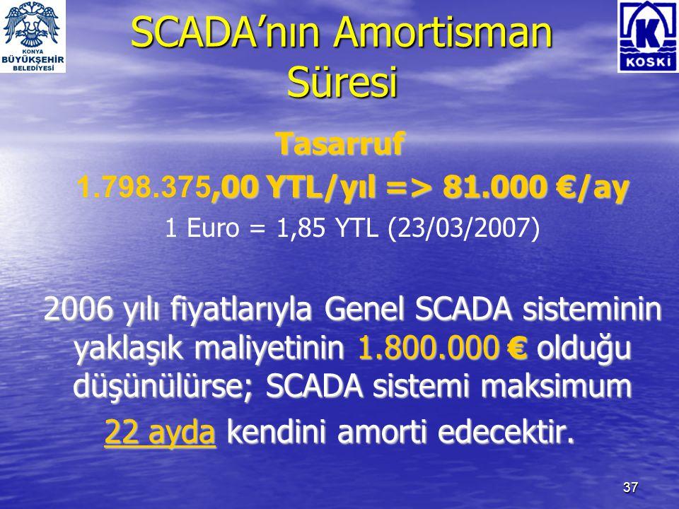 SCADA'nın Amortisman Süresi