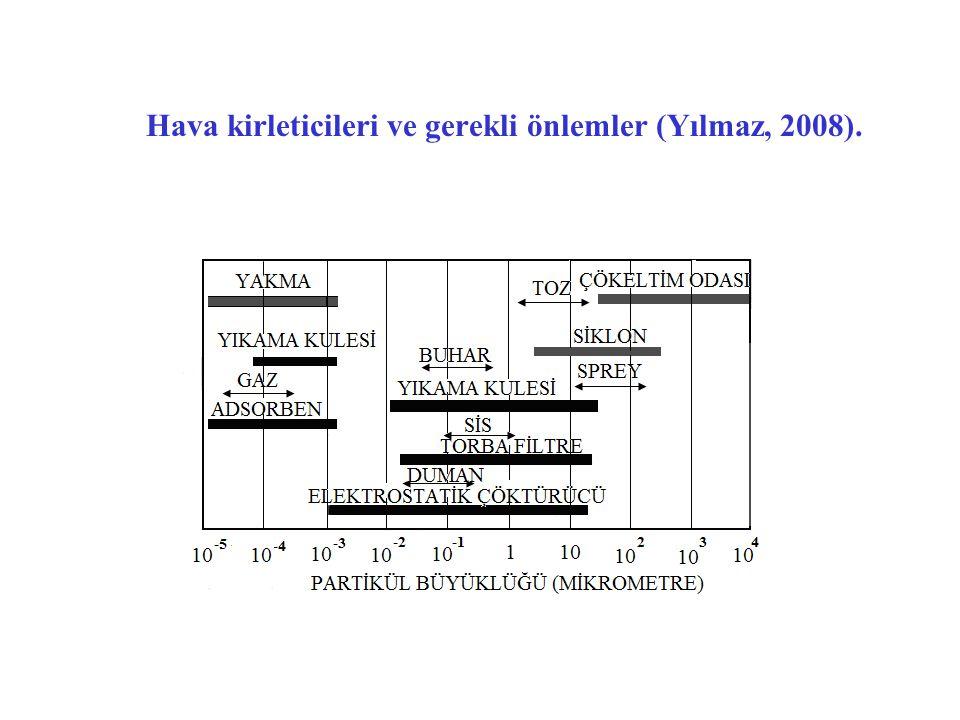Hava kirleticileri ve gerekli önlemler (Yılmaz, 2008).