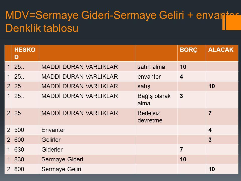MDV=Sermaye Gideri-Sermaye Geliri + envanter Denklik tablosu