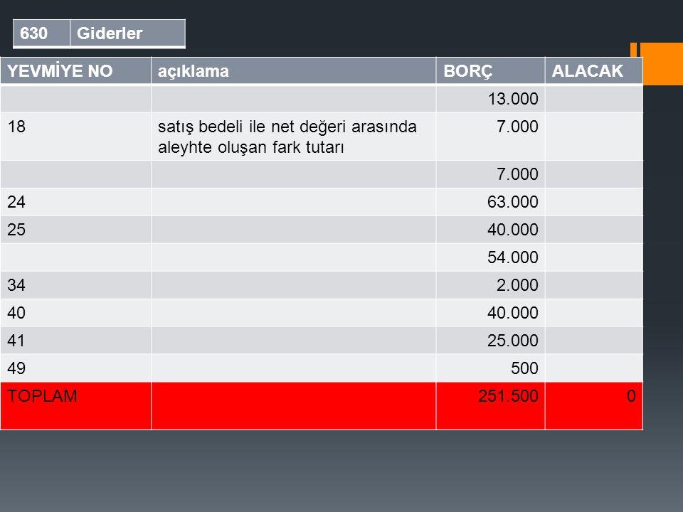 Yardımcı defter 630 Giderler YEVMİYE NO açıklama BORÇ ALACAK 13.000 18