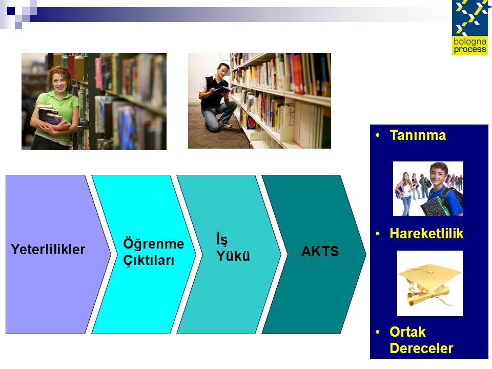 Tanınma Hareketlilik Ortak Dereceler İş Yükü Öğrenme Çıktıları Yeterlilikler AKTS