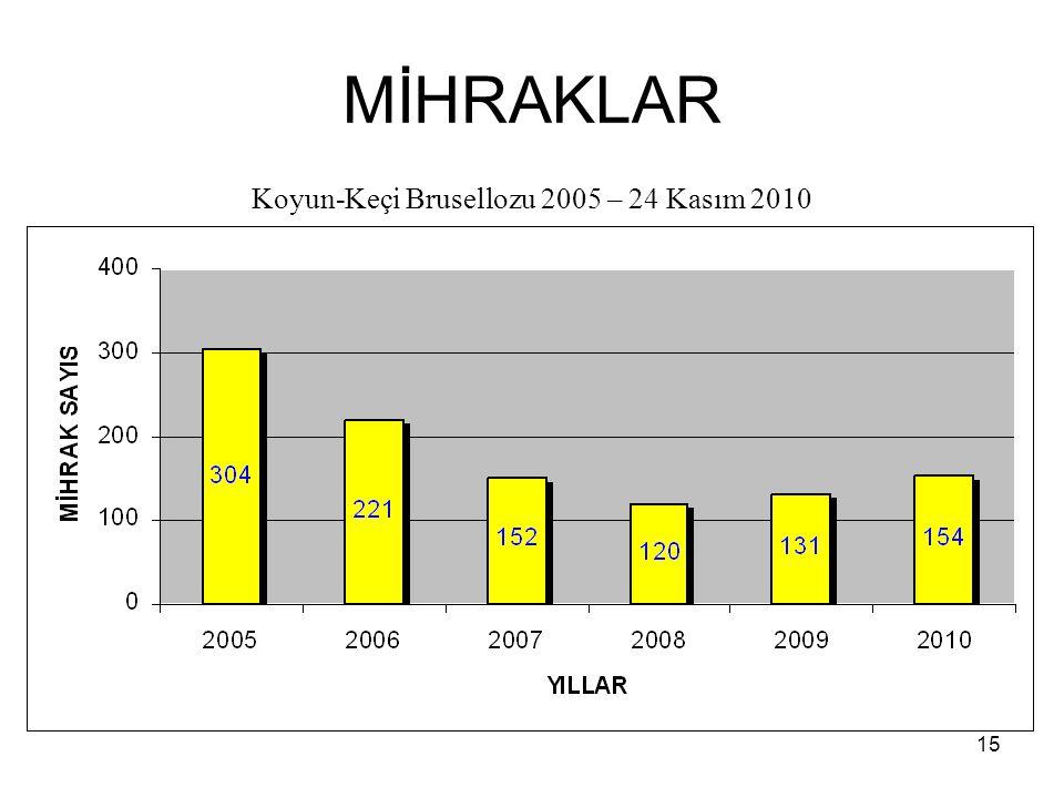 MİHRAKLAR Koyun-Keçi Brusellozu 2005 – 24 Kasım 2010