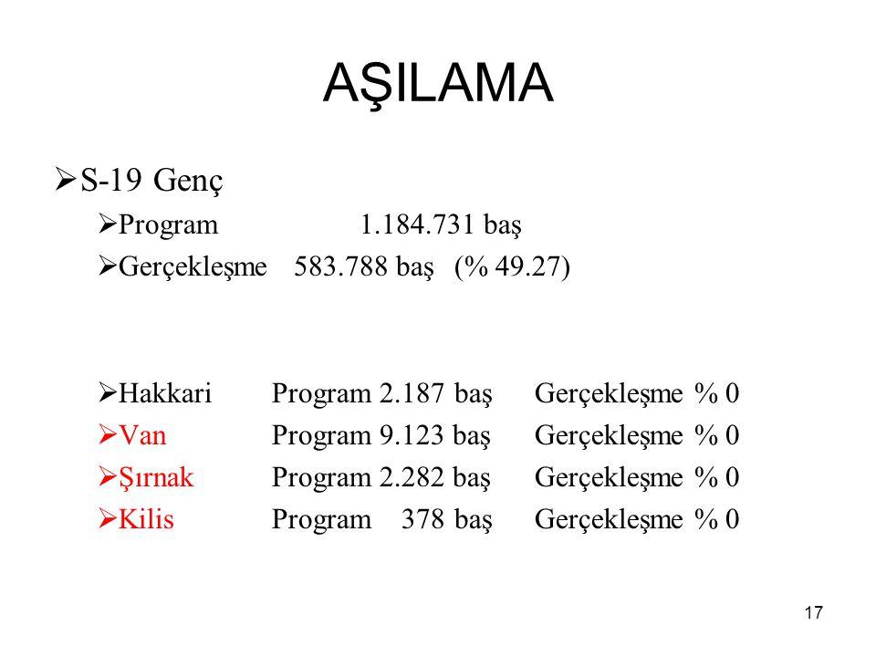 AŞILAMA S-19 Genç Program 1.184.731 baş