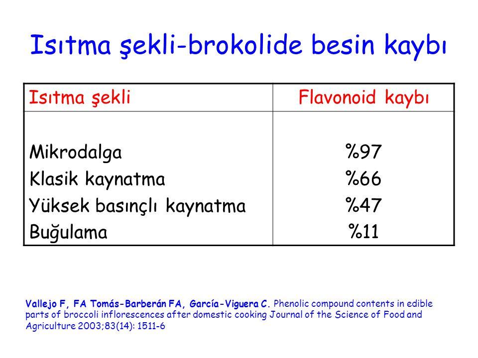 Isıtma şekli-brokolide besin kaybı