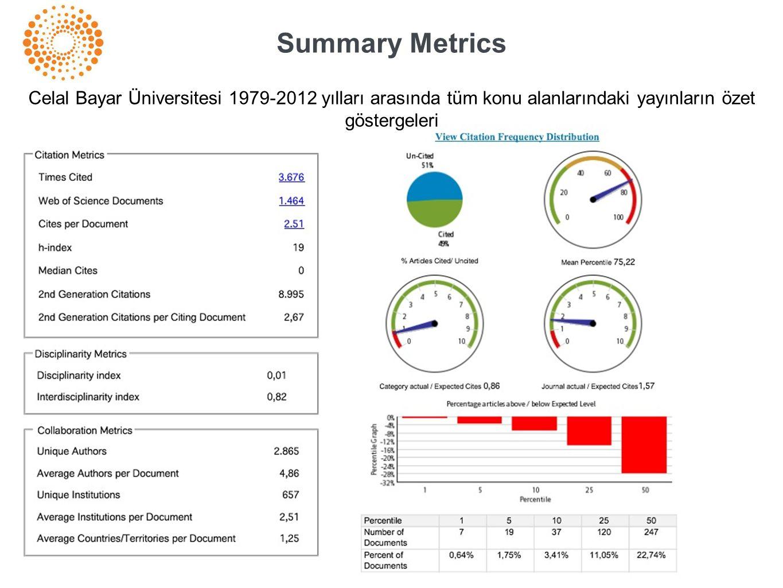 Summary Metrics Celal Bayar Üniversitesi 1979-2012 yılları arasında tüm konu alanlarındaki yayınların özet göstergeleri.
