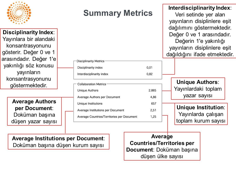 Interdisciplinarity Index: Veri setinde yer alan yayınların disiplinlere eşit dağılımını göstermektedir. Değer 0 ve 1 arasındadır. Değerin 1 e yakınlığı yayınların disiplinlere eşit dağıldığını ifade etmektedir.