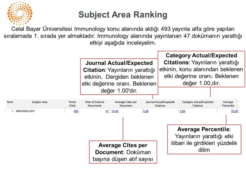 Average Cites per Document: Doküman başına düşen atıf sayısı