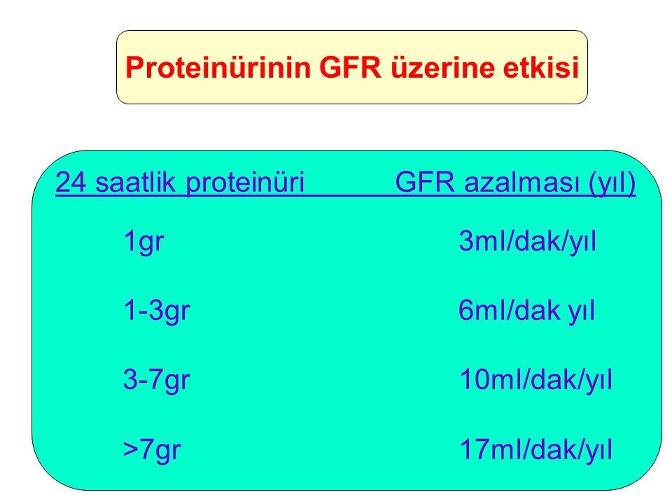 Proteinürinin GFR üzerine etkisi