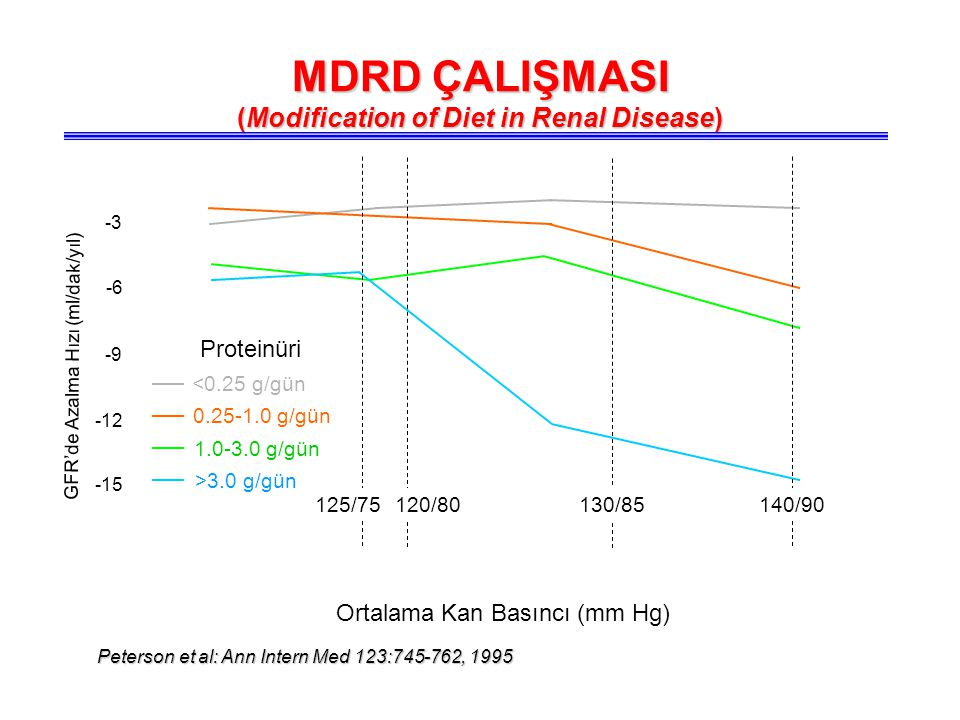 (Modification of Diet in Renal Disease)