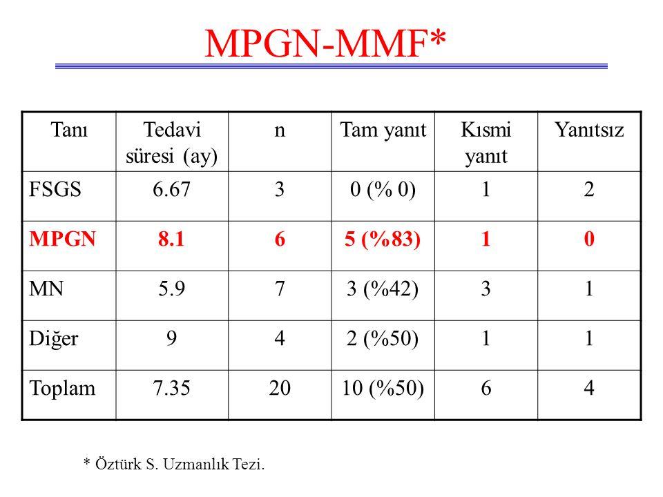 MPGN-MMF* Tanı Tedavi süresi (ay) n Tam yanıt Kısmi yanıt Yanıtsız