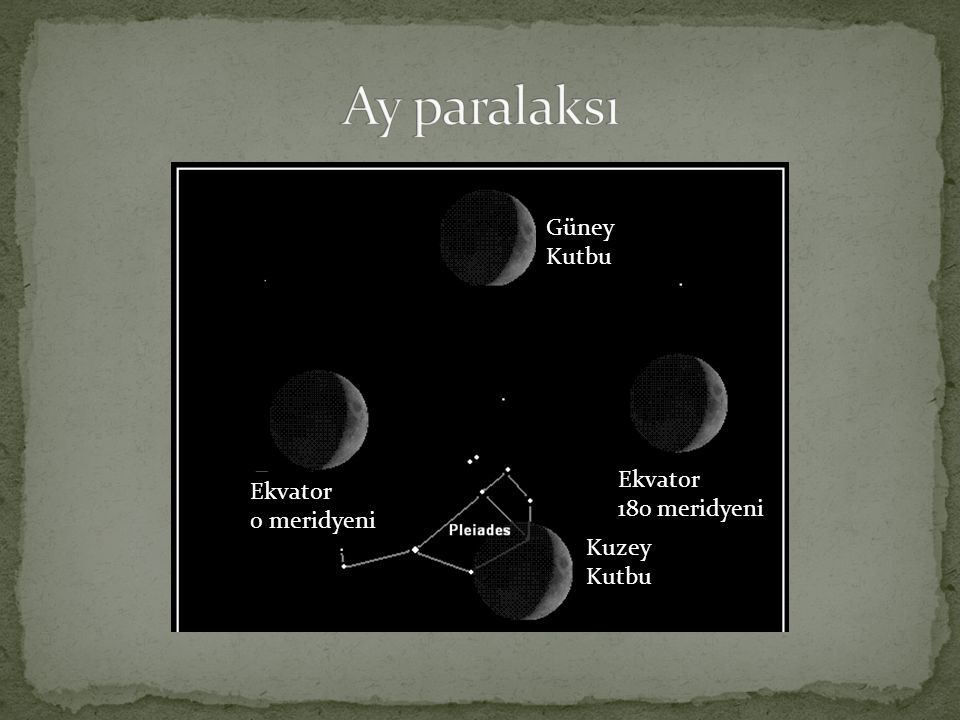 Ay paralaksı Güney Kutbu Ekvator Ekvator 180 meridyeni 0 meridyeni
