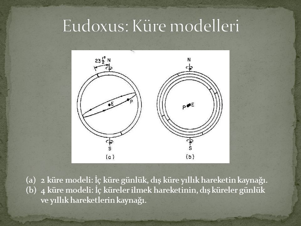 Eudoxus: Küre modelleri