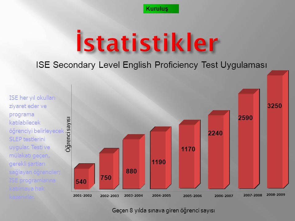 ISE Secondary Level English Proficiency Test Uygulaması
