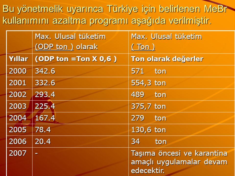 Bu yönetmelik uyarınca Türkiye için belirlenen MeBr kullanımını azaltma programı aşağıda verilmiştir.