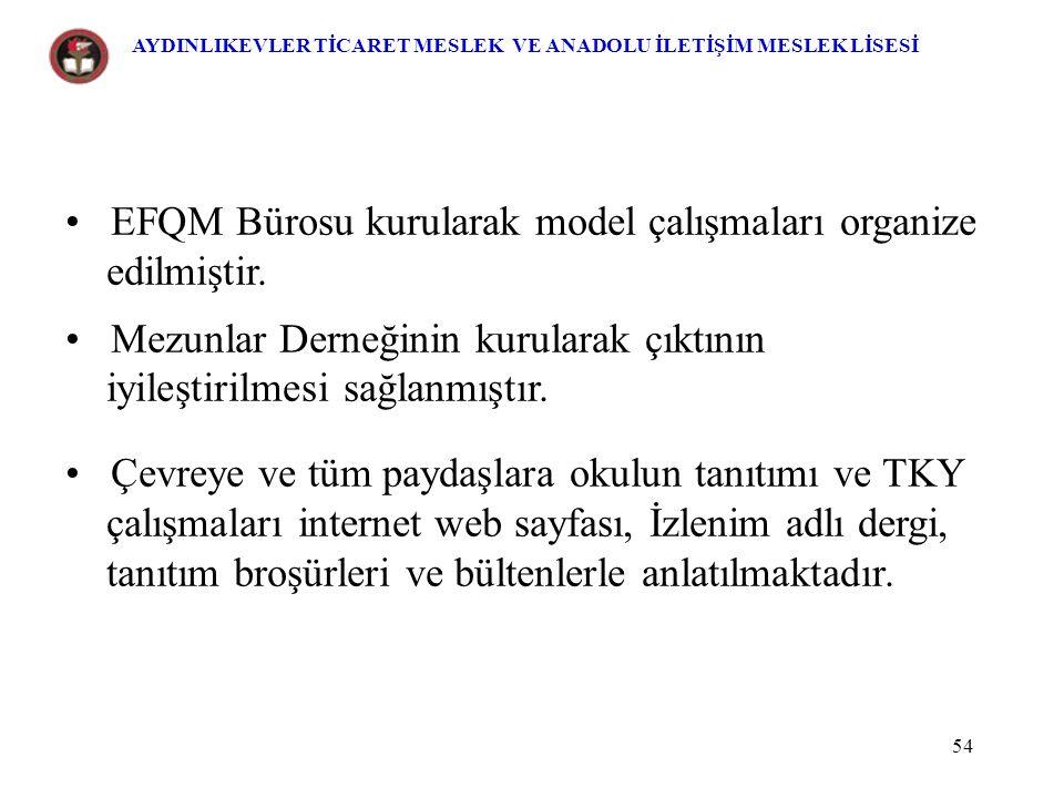 EFQM Bürosu kurularak model çalışmaları organize edilmiştir.