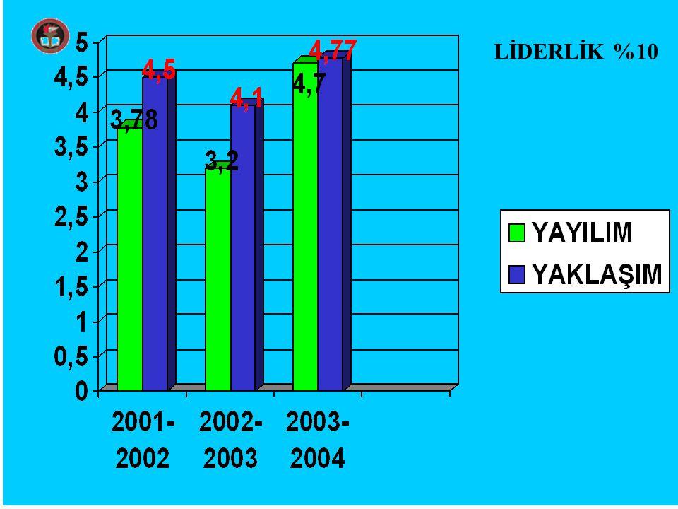 LİDERLİK %10
