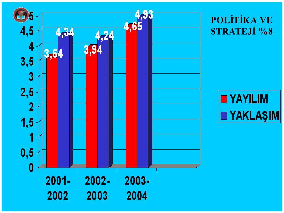 POLİTİKA VE STRATEJİ %8
