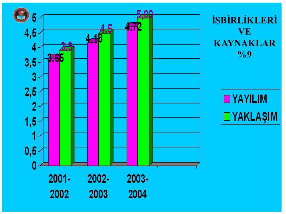 İŞBİRLİKLERİ VE KAYNAKLAR %9