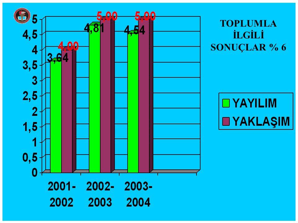 TOPLUMLA İLGİLİ SONUÇLAR % 6
