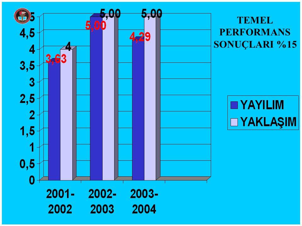 TEMEL PERFORMANS SONUÇLARI %15