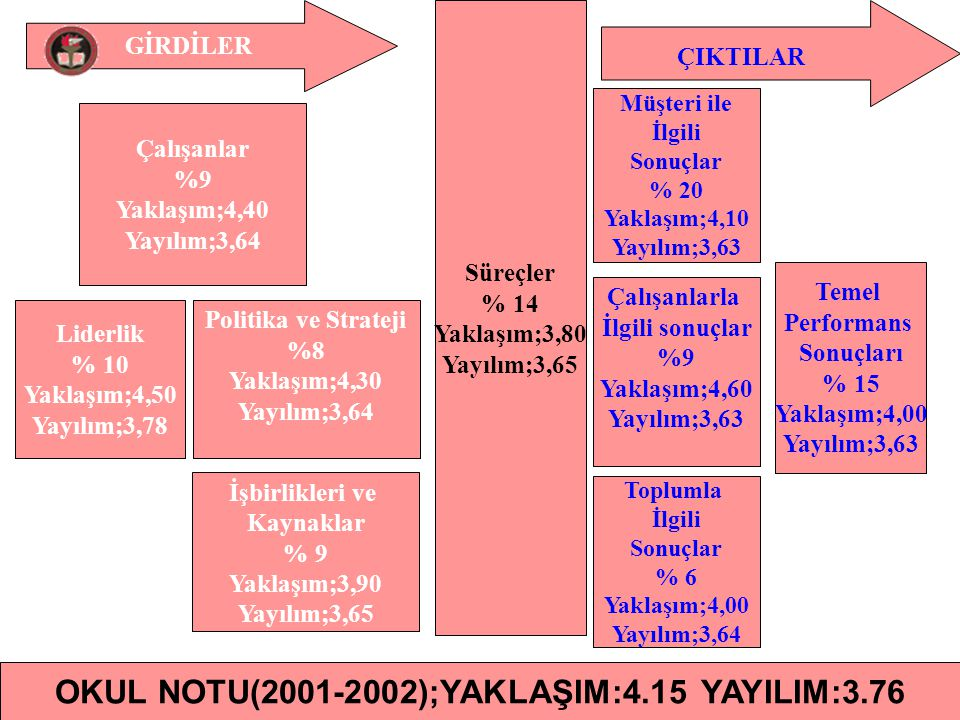 OKUL NOTU(2001-2002);YAKLAŞIM:4.15 YAYILIM:3.76