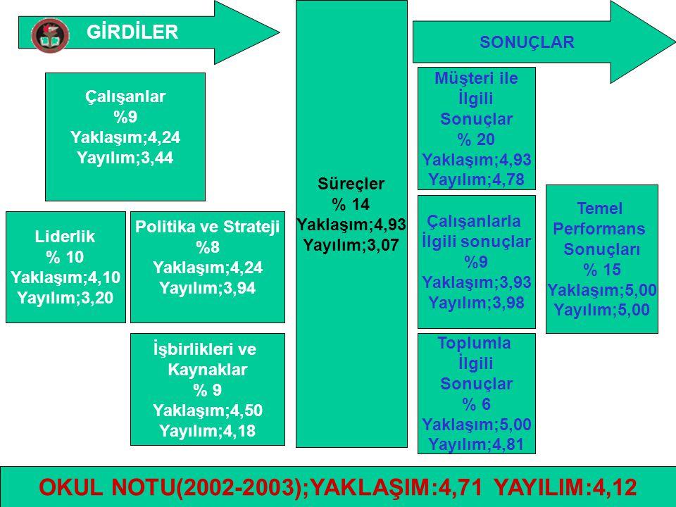 OKUL NOTU(2002-2003);YAKLAŞIM:4,71 YAYILIM:4,12