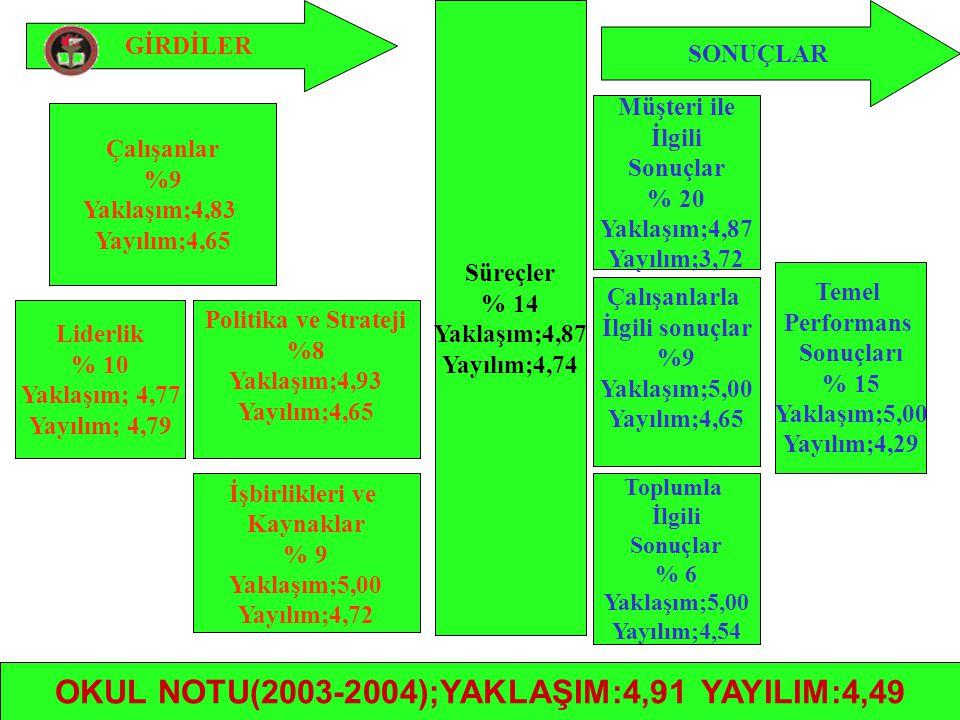 OKUL NOTU(2003-2004);YAKLAŞIM:4,91 YAYILIM:4,49