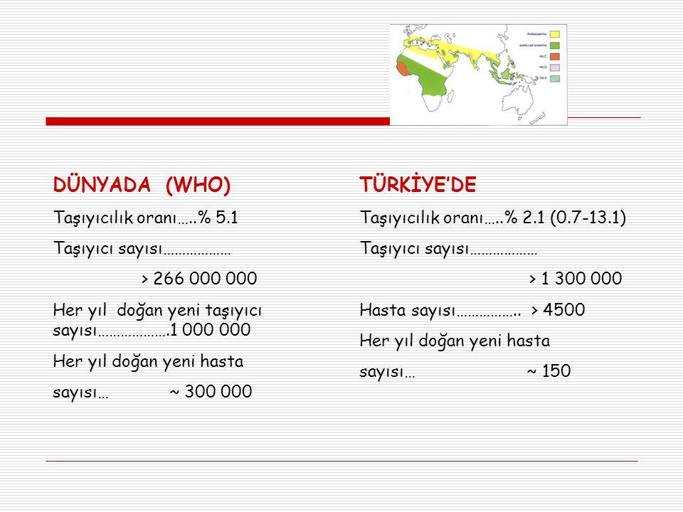 DÜNYADA (WHO) TÜRKİYE'DE Taşıyıcılık oranı…..% 5.1
