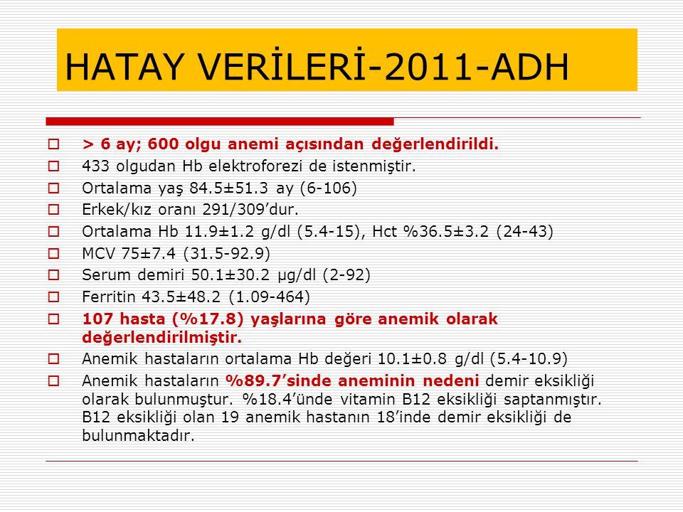 HATAY VERİLERİ-2011-ADH > 6 ay; 600 olgu anemi açısından değerlendirildi. 433 olgudan Hb elektroforezi de istenmiştir.