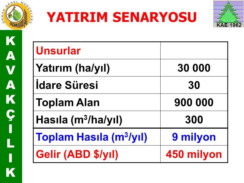 YATIRIM SENARYOSU K A V Ç I L Unsurlar Yatırım (ha/yıl) 30 000