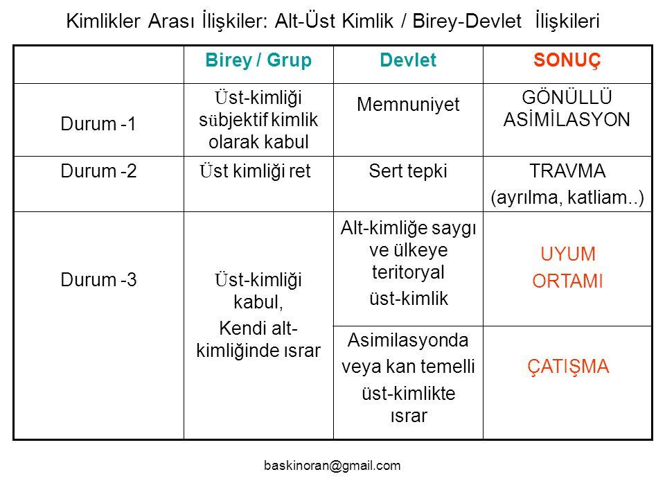 Kimlikler Arası İlişkiler: Alt-Üst Kimlik / Birey-Devlet İlişkileri