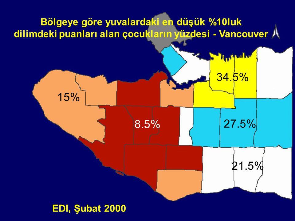 34.5% 15% 8.5% 27.5% 21.5% Bölgeye göre yuvalardaki en düşük %10luk