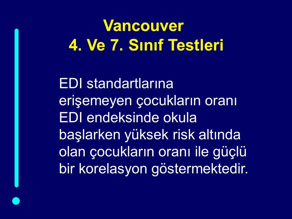 Vancouver 4. Ve 7. Sınıf Testleri