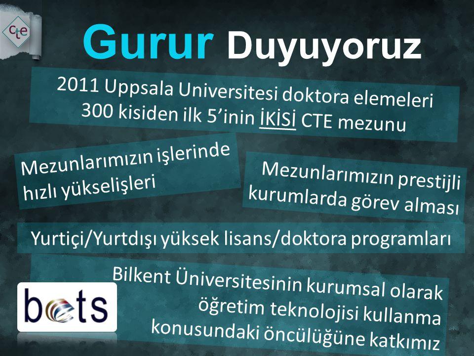 Yurtiçi/Yurtdışı yüksek lisans/doktora programları