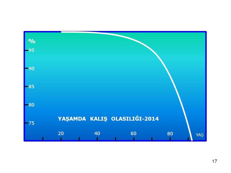 YAŞAMDA KALIŞ OLASILIĞI-2014
