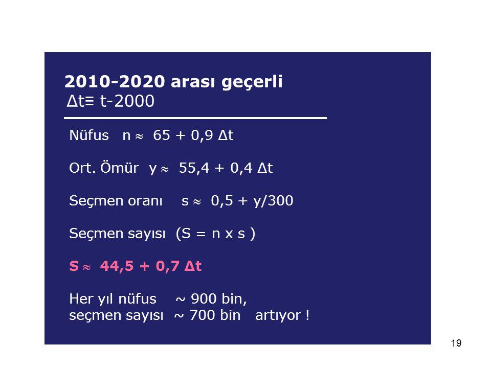 ∆t≡ t-2000 2010-2020 arası geçerli Nüfus n  65 + 0,9 ∆t