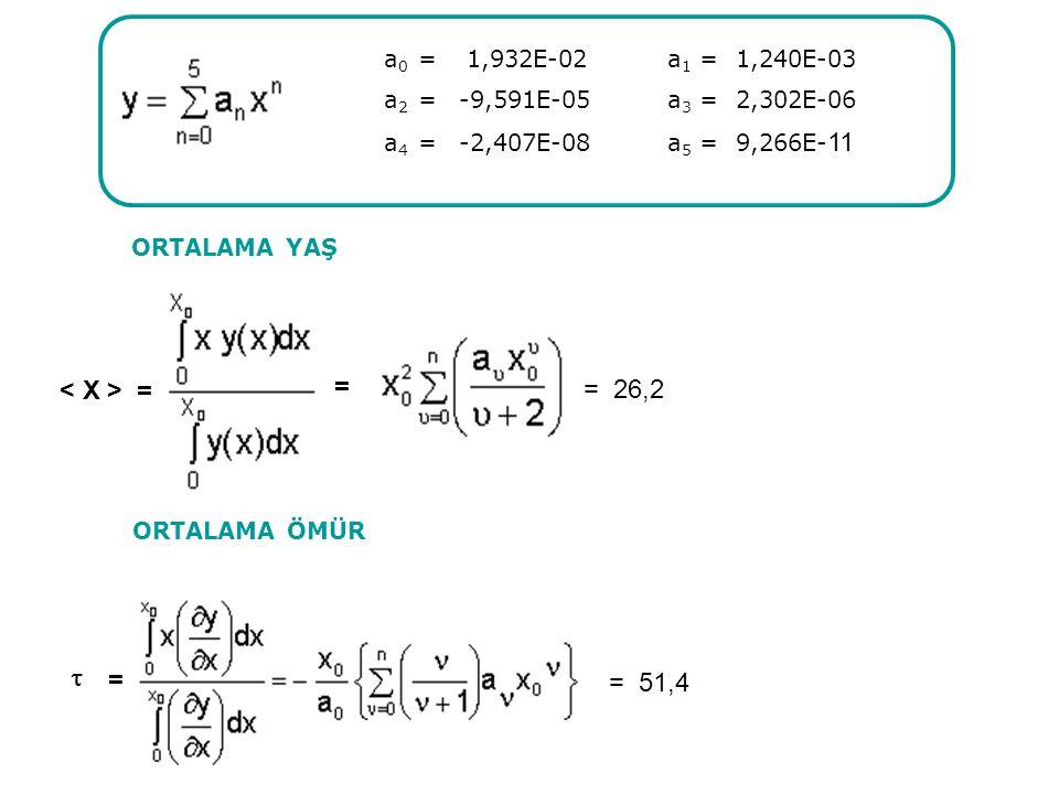 a0 = 1,932E-02 a1 = 1,240E-03 = < X > = = 26,2  = = 51,4