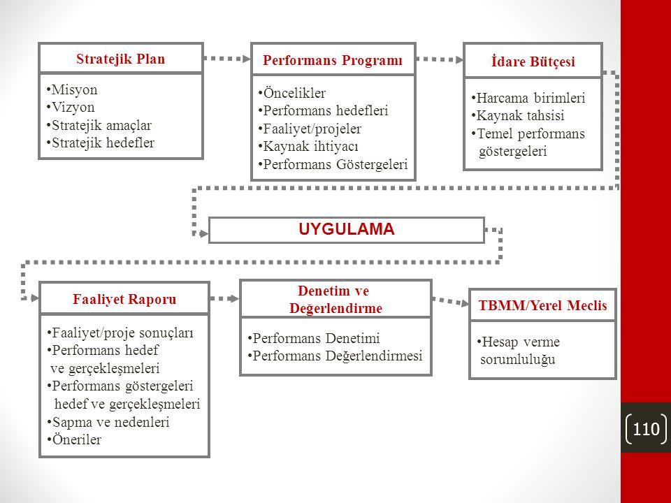 UYGULAMA Stratejik Plan Performans Programı İdare Bütçesi Misyon