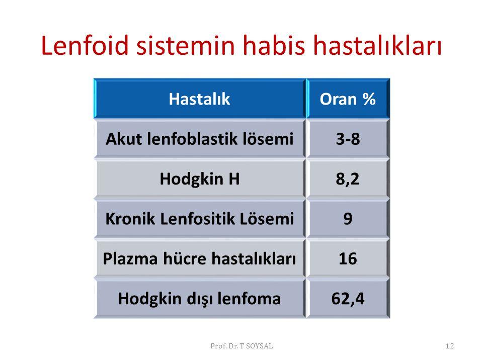 Lenfoid sistemin habis hastalıkları