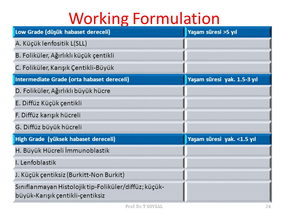 Working Formulation A. Küçük lenfositik L(SLL)