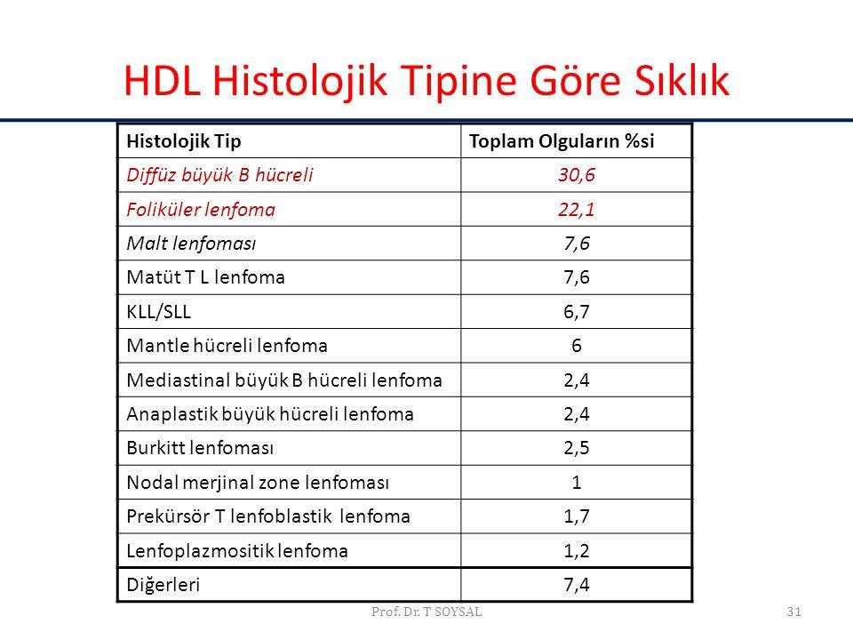 HDL Histolojik Tipine Göre Sıklık