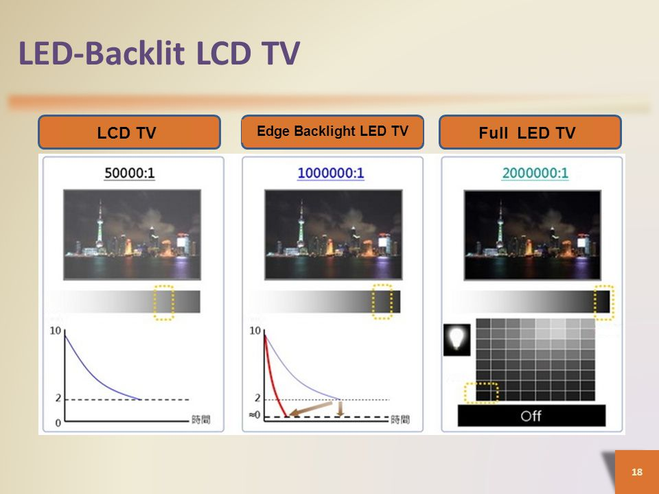 LED-Backlit LCD TV LCD TV Full LED TV Edge Backlight LED TV