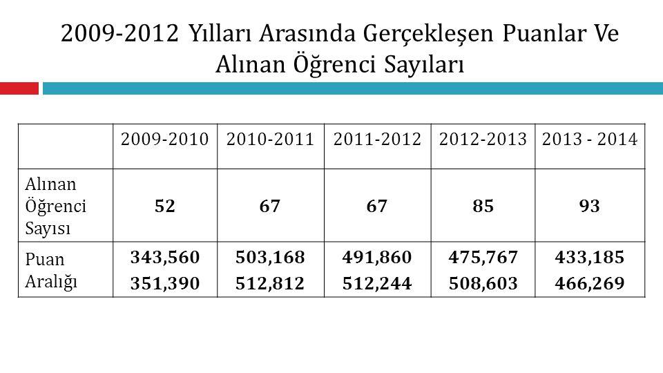 2009-2012 Yılları Arasında Gerçekleşen Puanlar Ve Alınan Öğrenci Sayıları