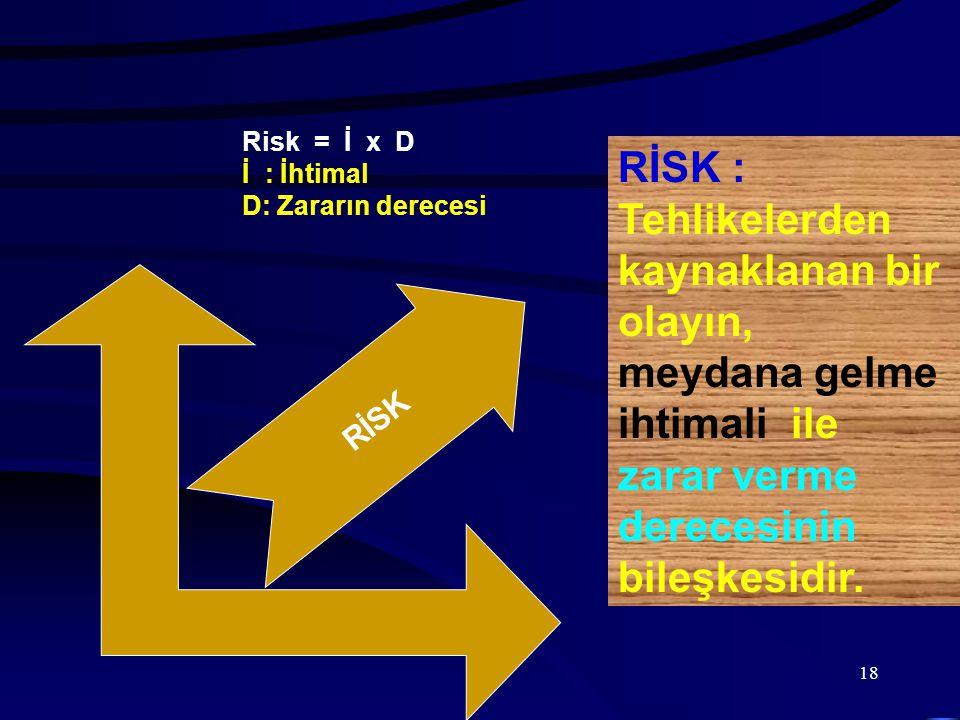 RİSK RİSK : Tehlikelerden kaynaklanan bir olayın, meydana gelme ihtimali ile zarar verme derecesinin.