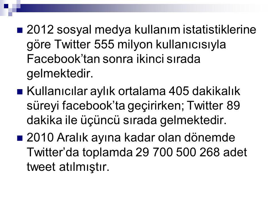 2012 sosyal medya kullanım istatistiklerine göre Twitter 555 milyon kullanıcısıyla Facebook'tan sonra ikinci sırada gelmektedir.
